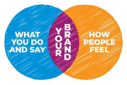 How people feel about your brand